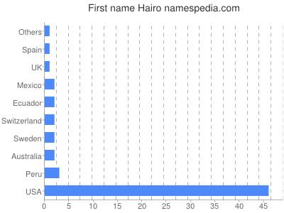 Given name Hairo