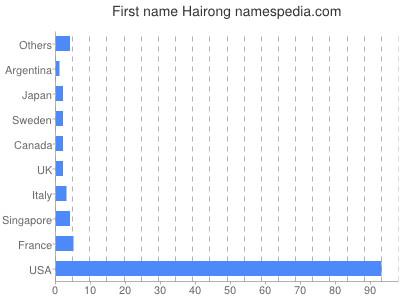 Given name Hairong