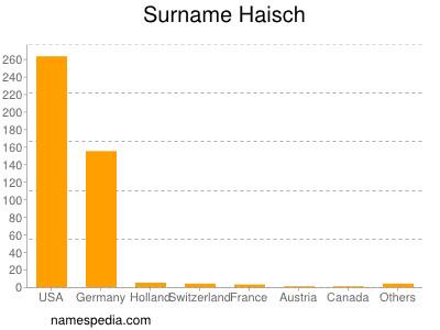 Surname Haisch