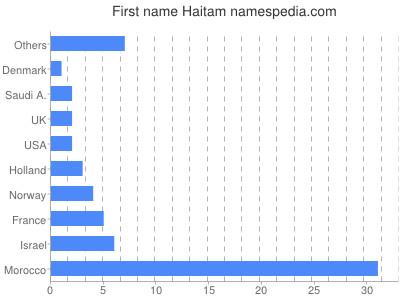 Given name Haitam