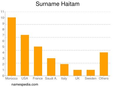 Surname Haitam