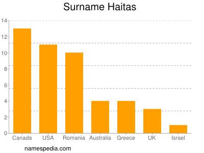 Surname Haitas
