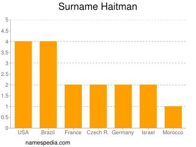Surname Haitman
