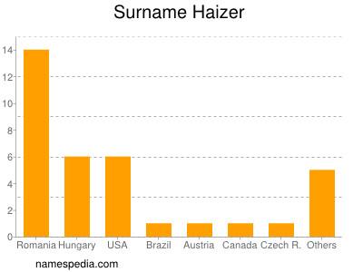 Surname Haizer