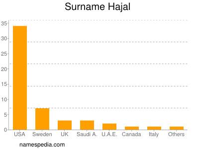 Surname Hajal