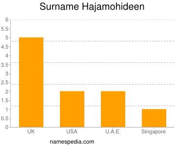 Surname Hajamohideen