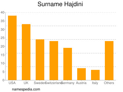 Surname Hajdini