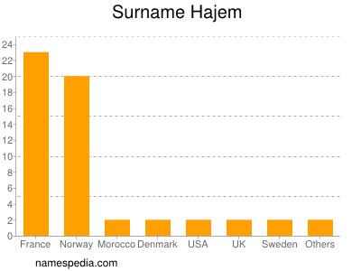 Surname Hajem