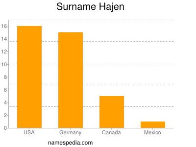 Surname Hajen