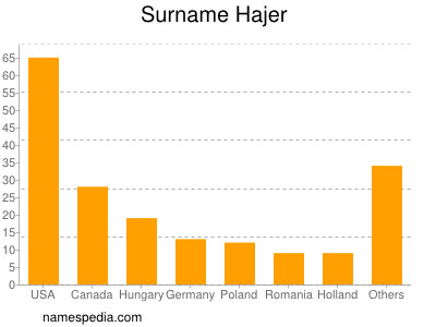 Surname Hajer