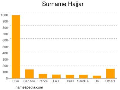 Surname Hajjar