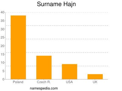 Surname Hajn