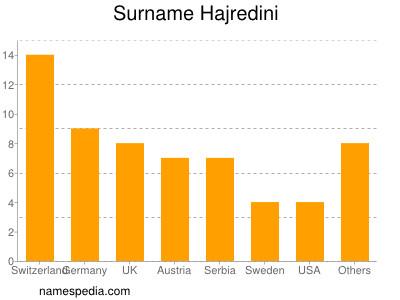 Surname Hajredini