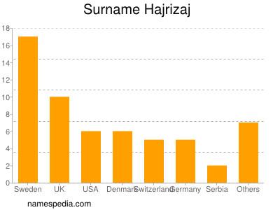 Surname Hajrizaj