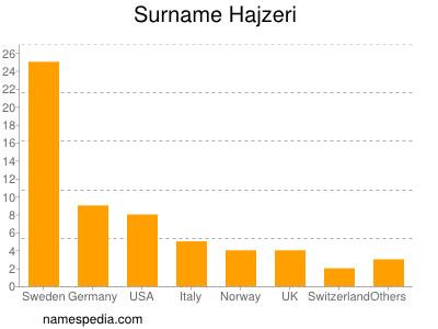 Surname Hajzeri