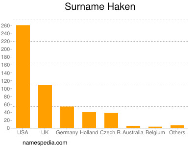 Surname Haken