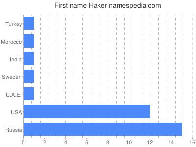 Given name Haker