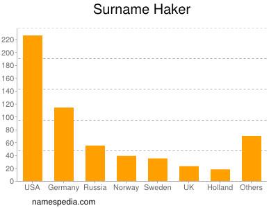 Surname Haker