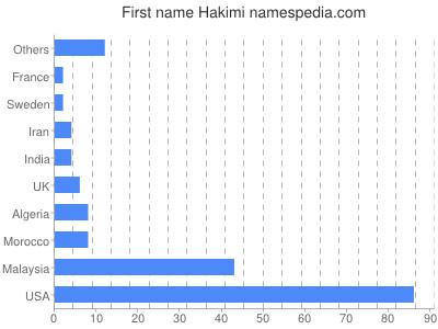 Given name Hakimi