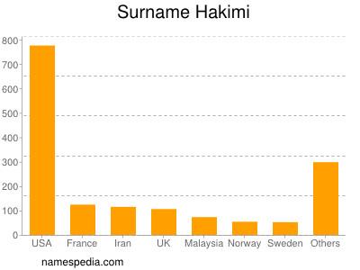 Surname Hakimi