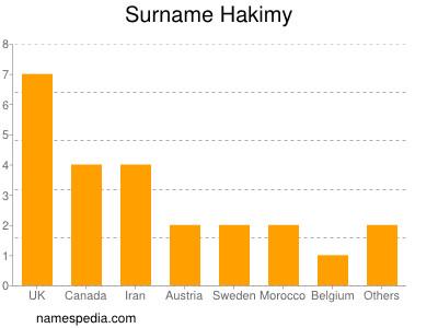 Surname Hakimy