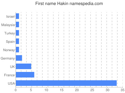 Given name Hakin