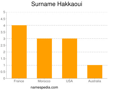 Surname Hakkaoui