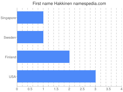Given name Hakkinen