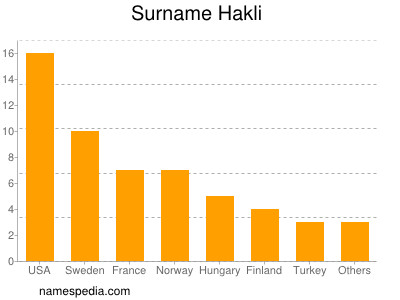 Surname Hakli