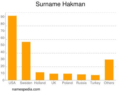Surname Hakman