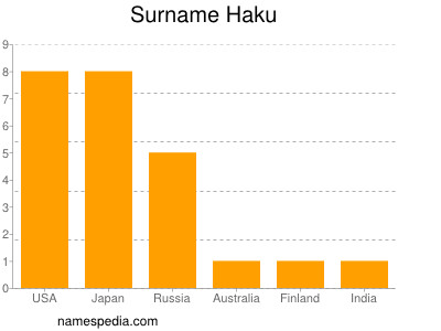 Surname Haku
