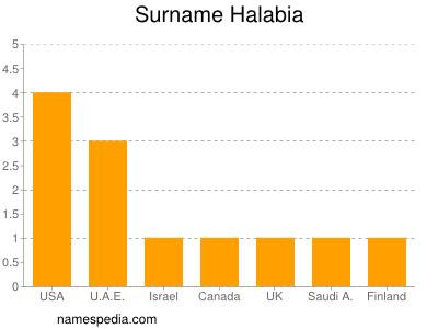 Surname Halabia