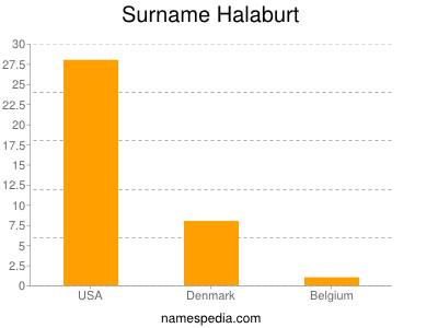 Surname Halaburt