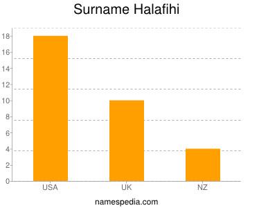 Surname Halafihi