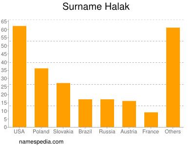Surname Halak