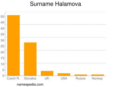 Surname Halamova