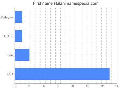 Given name Halani