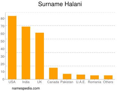 Surname Halani