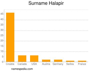 Surname Halapir