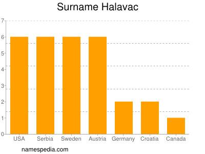 Surname Halavac