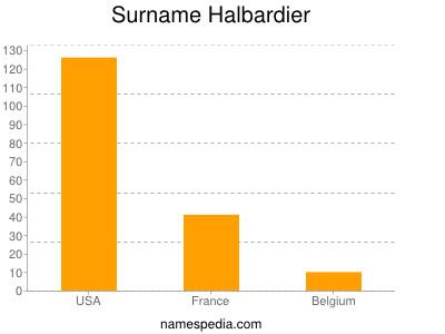 Surname Halbardier