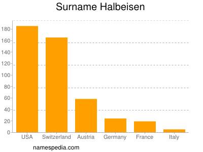 Surname Halbeisen