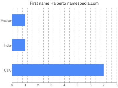 Given name Halberto