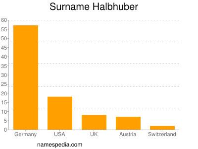 Surname Halbhuber