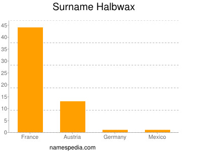 Surname Halbwax