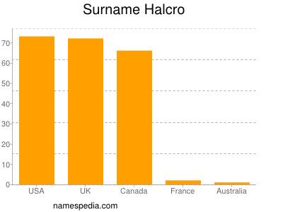 Surname Halcro