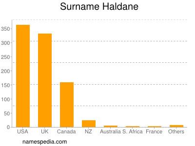 Surname Haldane