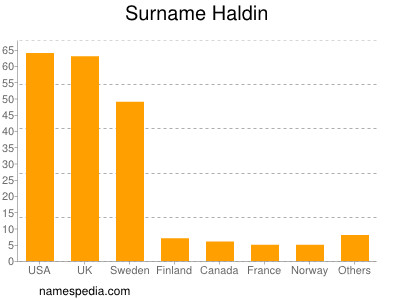 Surname Haldin