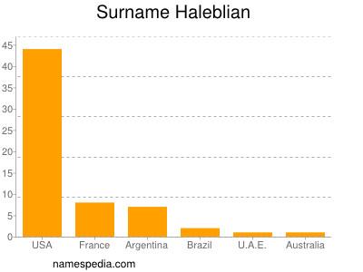 nom Haleblian