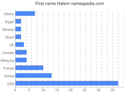 Given name Halem